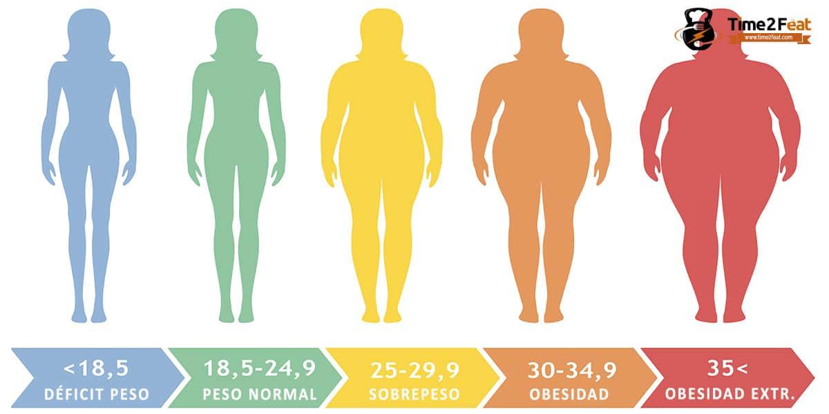 calcular masa grasa corporal basculas imc indice masa corporal
